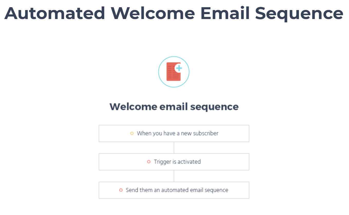 moosend-automated-email-sequence