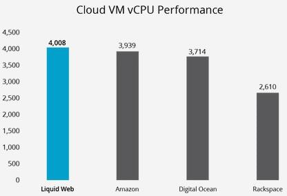 liquid web vps hosting performance