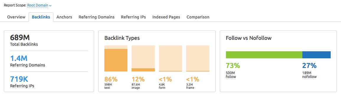 Semrush Backlinks review tool